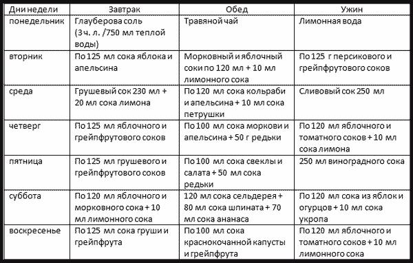 Диета При Цистите Стол Номер